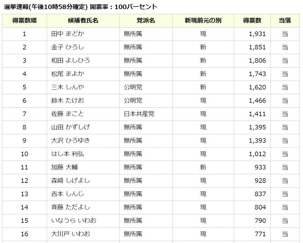 日高市議会選挙.開票結果,松尾まよか